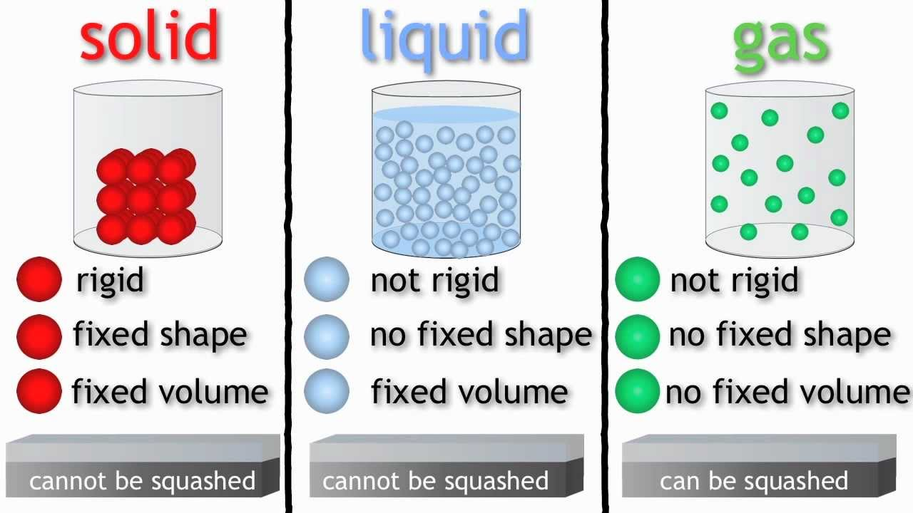 KS2 Science Year 4 - 3 States of Matter - Solids Liquids and Gases ...