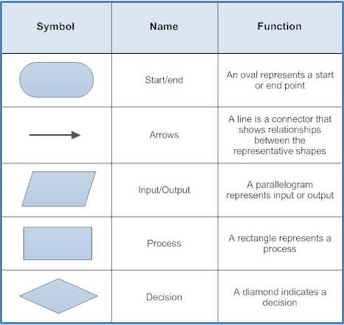 flowchart_symbols1